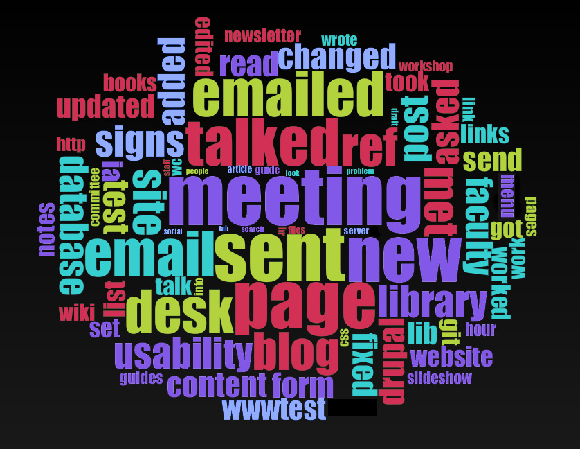 Word cloud using Cirrus in Voyant Tools