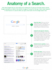 Anatomy of a google search