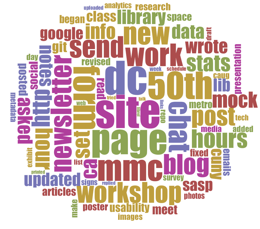 Voyant word cloud of 2013-14 activities