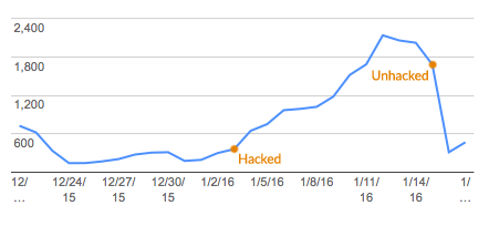 marked increase, then decrease in clicked links to our site