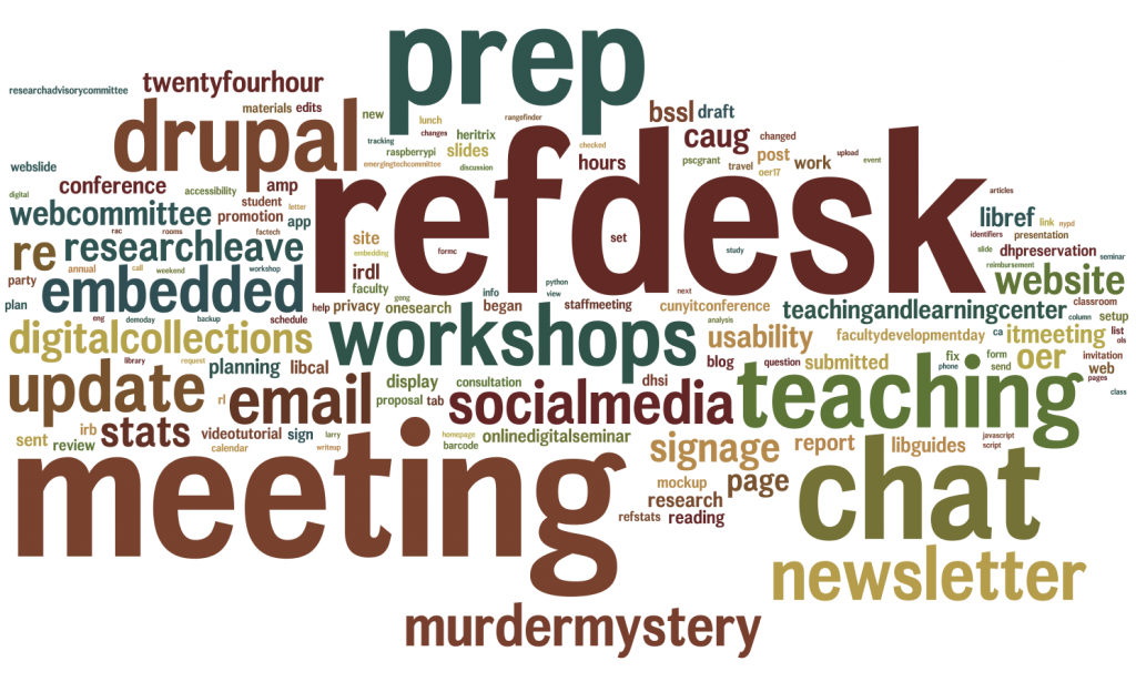 word cloud prominently featuring refdesk, email, prep, chat, teaching, workshops